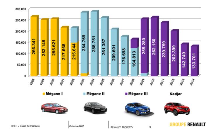 Renault palencia spain