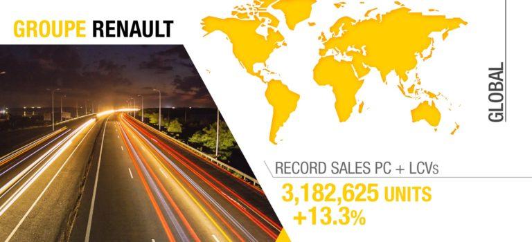 Οι Παγκόσμιες πωλήσεις του ομίλου Renault αυξήθηκαν κατά 13,3% το 2016