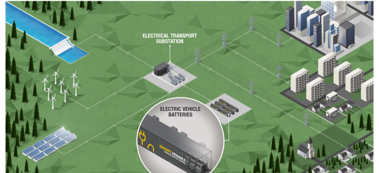 Advanced Battery Storage: Η Renault ξεκινά το μεγαλύτερο ενεργειακό σύστημα αποθήκευσης από ηλεκτρικές μπαταρίες οχημάτων στην Ευρώπη